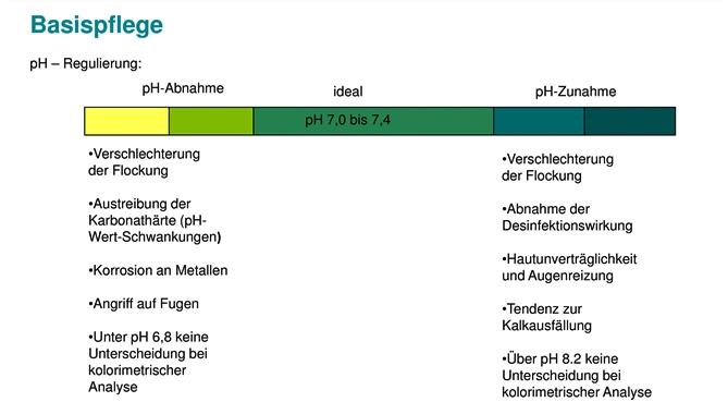 BON POOL pH+Heber 1kg Granulat